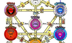 Kabbalah Tree Of Life Small Jericho Chambers The tree of life is a blueprint of the organizational structure of all life, both seen and unseen, so this includes not only our kabbalah is both the macrocosm of space and time, and the microcosm down to the atomic level. kabbalah tree of life small jericho